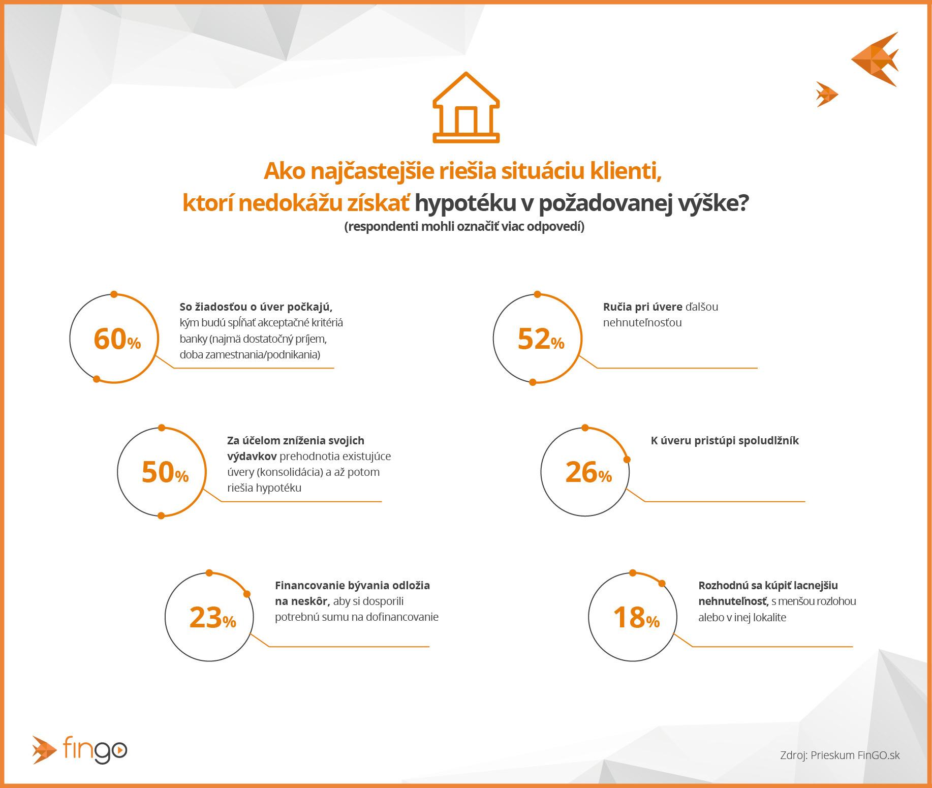 prieskum o hypotékach