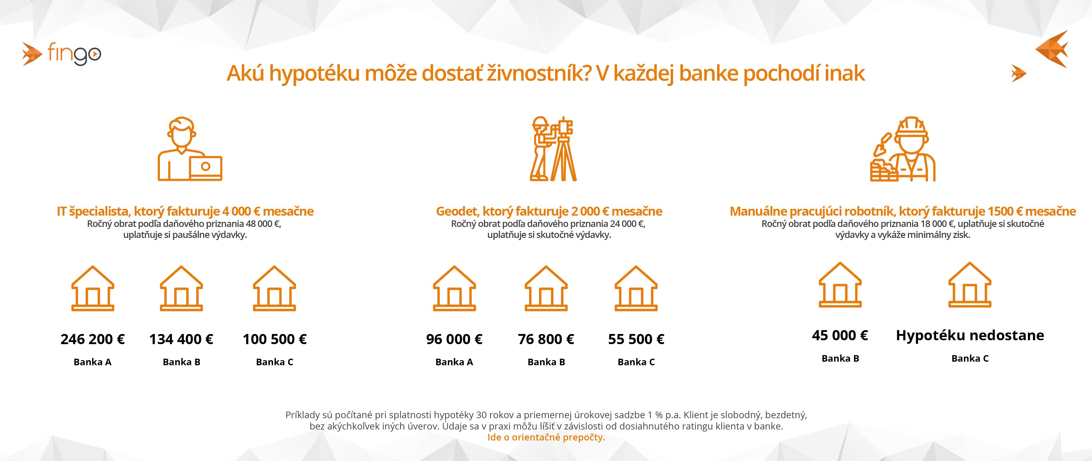 hypotéka pre živnostníkov