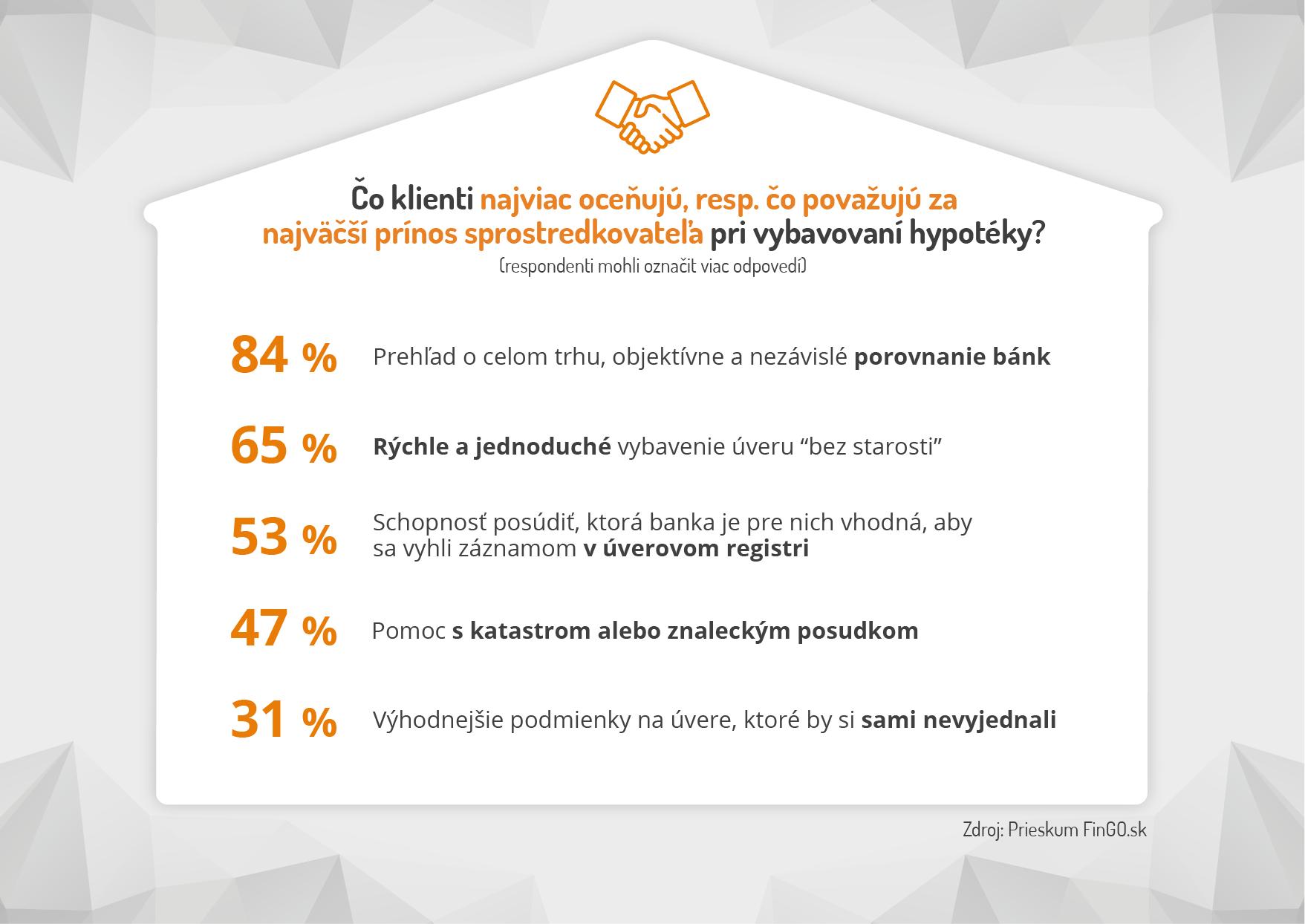 prieskum FinGO.sk